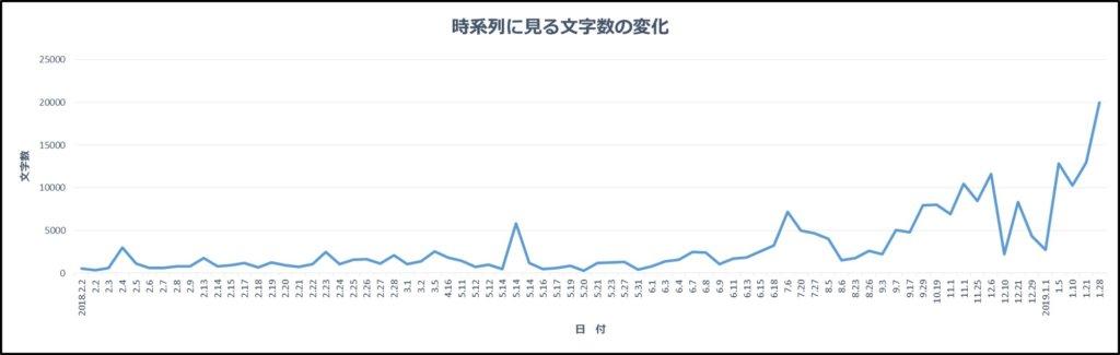 「鍛地頭-tanjito-」のブログにおいての時系列に見る文字数の変化(折れ線グラフ)